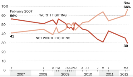 Graph of Washington Post Poll results over time showing falling support for Afghanstan War