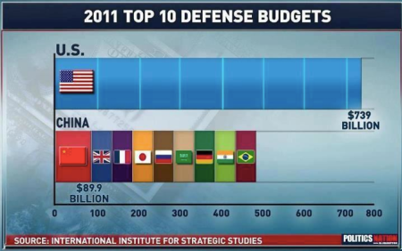 Chart from IISS.org shows that U.S. military budget dwarfs next 9 nation's budgets combined